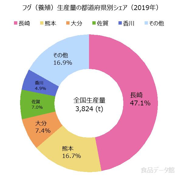 日本のフグ養殖生産量の割合グラフ2019年