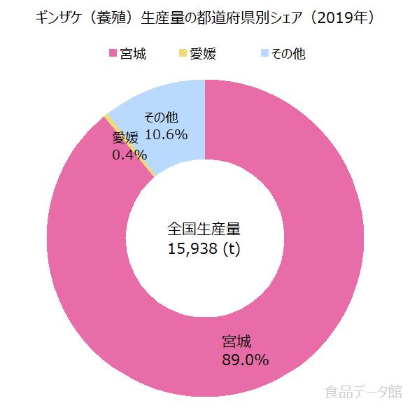 日本のギンザケ養殖生産量の割合グラフ2019年