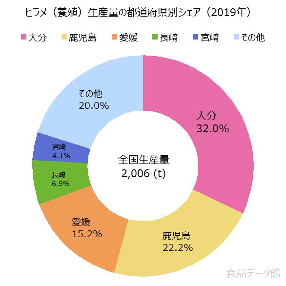 日本のヒラメ養殖生産量の割合グラフ2019年