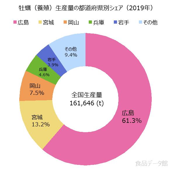 日本の牡蠣養殖生産量の割合グラフ2019年