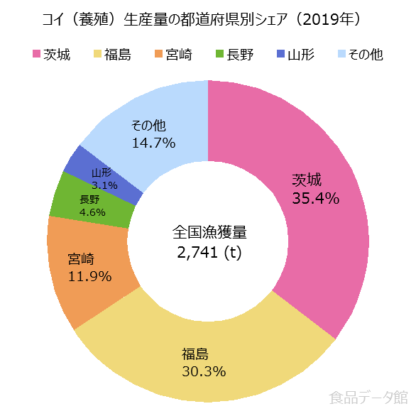 日本のコイ養殖生産量の割合グラフ2019年