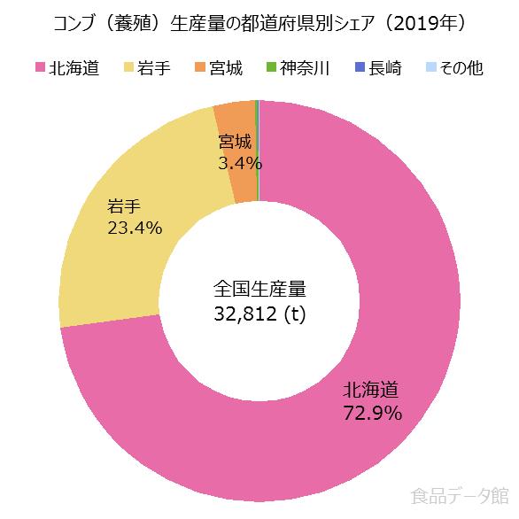 日本のコンブ養殖生産量の割合グラフ2019年
