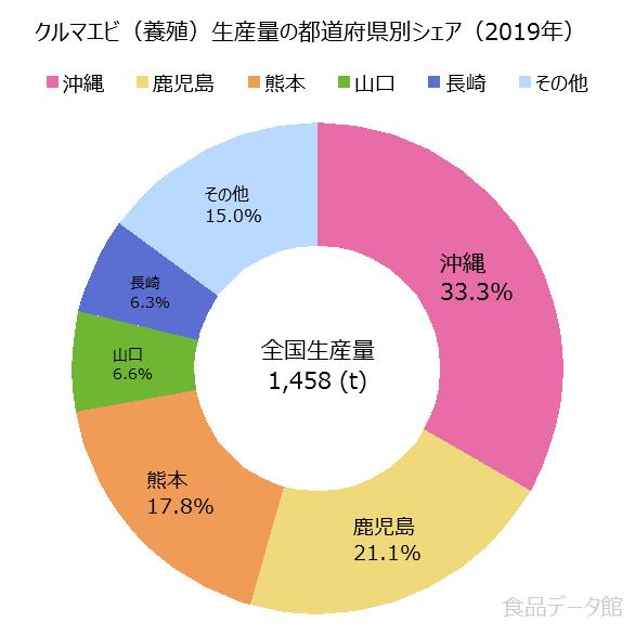 日本のクルマエビ養殖生産量の割合グラフ2019年