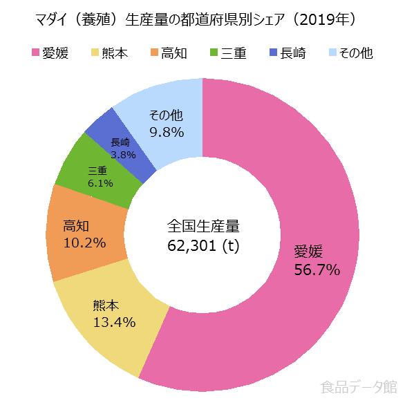 日本のマダイ養殖生産量の割合グラフ2019年