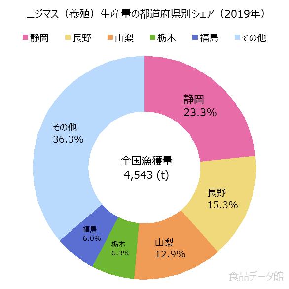 日本のニジマス養殖生産量の割合グラフ2019年