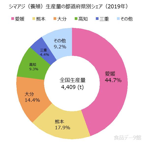 日本のシマアジ養殖生産量の割合グラフ2019年