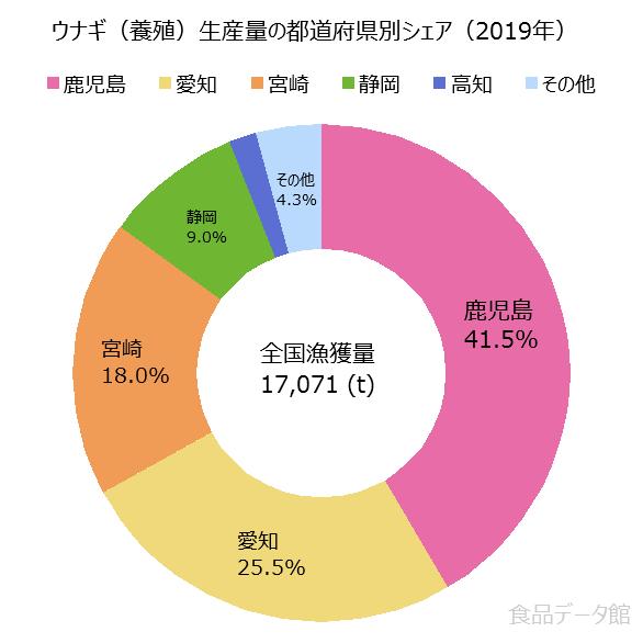 日本のウナギ養殖生産量の割合グラフ2019年