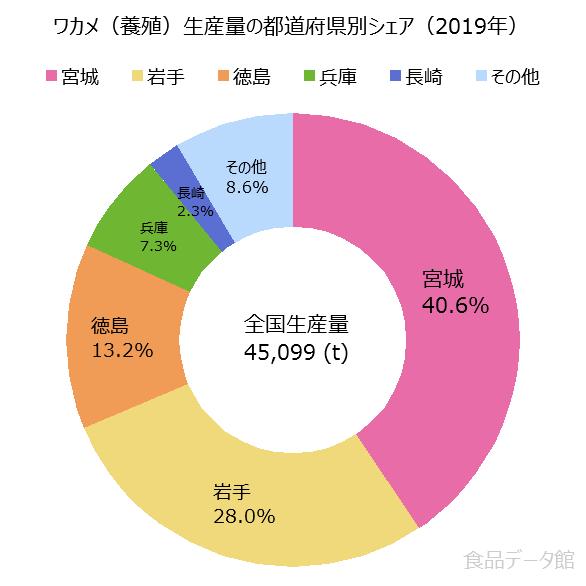 日本のワカメ養殖生産量の割合グラフ2019年