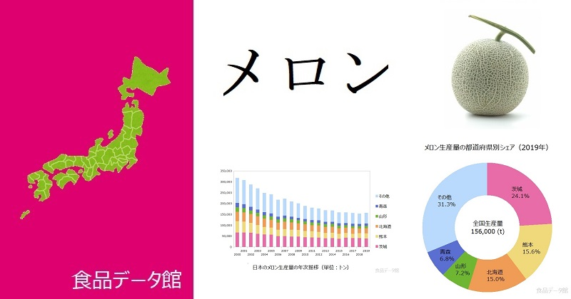 日本のメロン生産量ランキングのアイキャッチ
