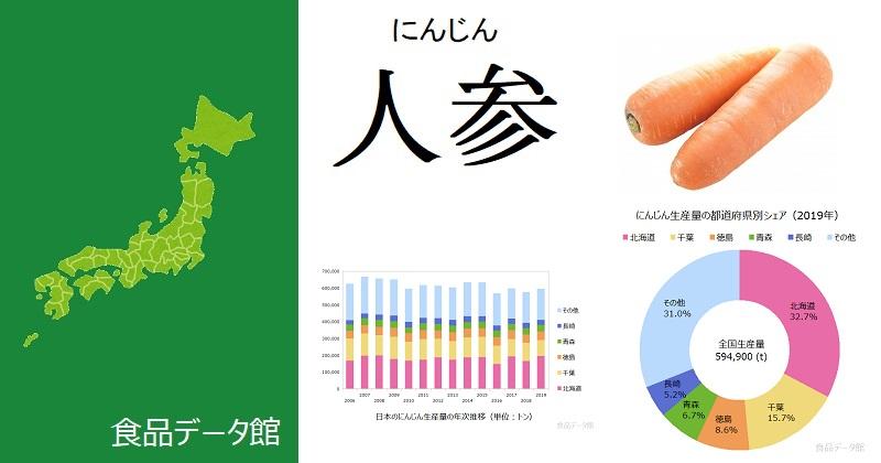 日本のニンジン生産量ランキングのアイキャッチ