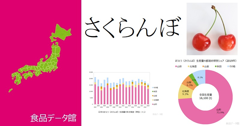 日本のさくらんぼ生産量ランキングのアイキャッチ