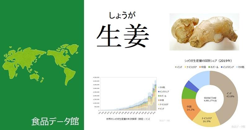 世界の生姜(しょうが)生産量ランキングのアイキャッチ