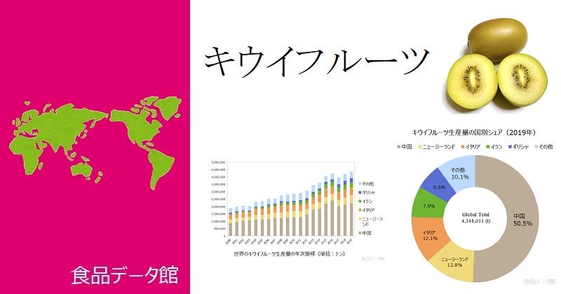 世界のキウイフルーツ生産量ランキングのアイキャッチ