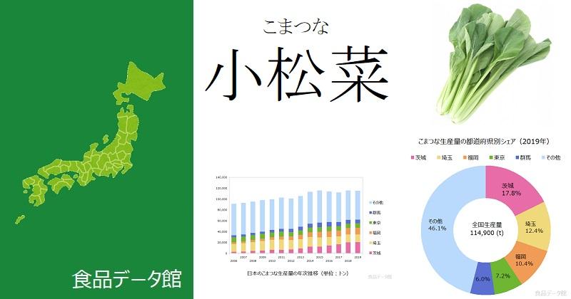 日本の小松菜(こまつな)生産量ランキングのアイキャッチ