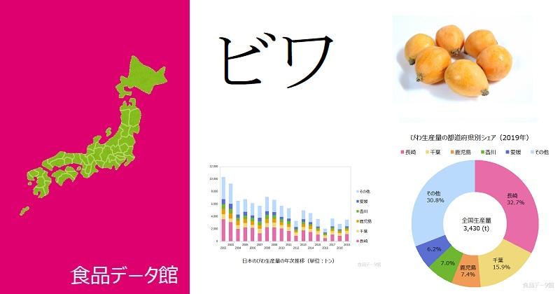 日本のビワ(枇杷)生産量ランキングのアイキャッチ