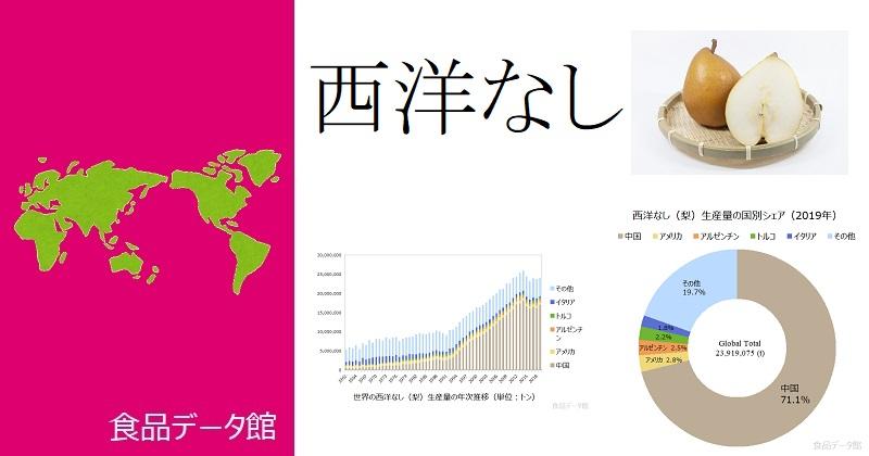 世界の西洋なし(洋梨)生産量ランキングのアイキャッチ