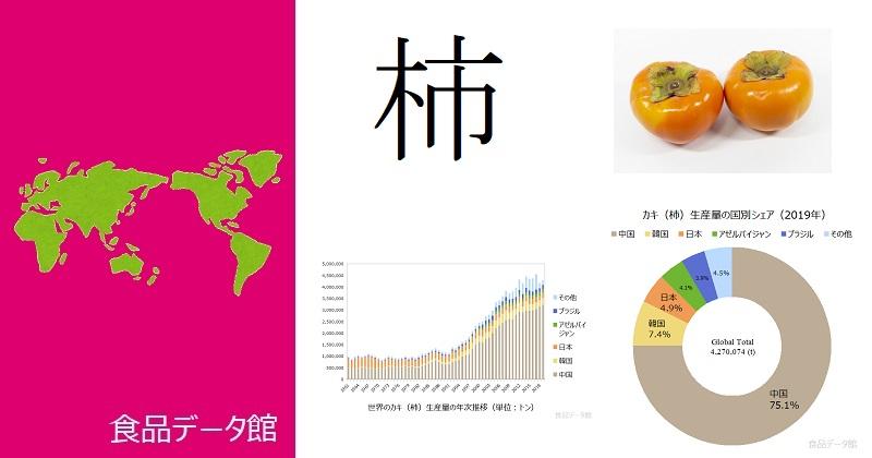 世界の柿生産量ランキングのアイキャッチ