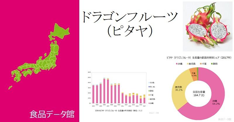 日本のドラゴンフルーツ(ピタヤ)生産量ランキングのアイキャッチ