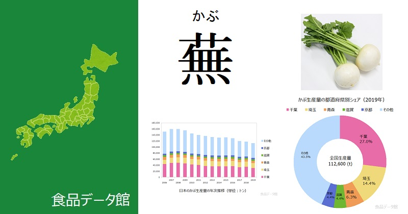 日本のカブ生産量ランキングのアイキャッチ