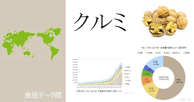 世界のクルミ(胡桃)生産量ランキングのアイキャッチ