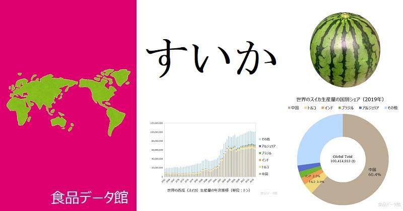 世界のすいか生産量ランキングのアイキャッチ