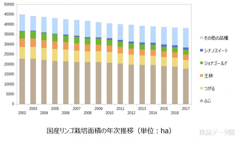 国産リンゴ栽培面積の年次推移グラフ