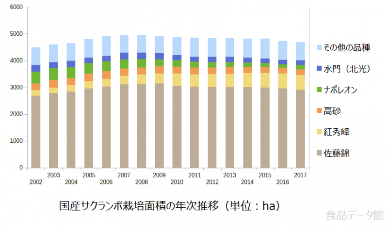 国産サクランボ栽培面積の年次推移グラフ