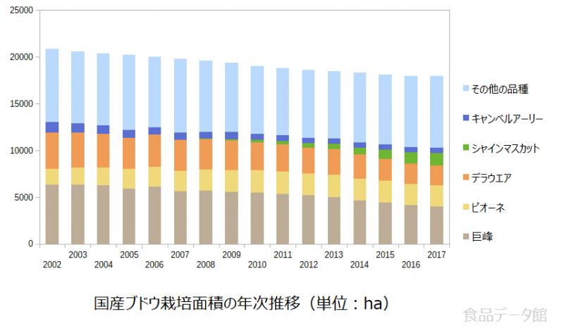 国産ブドウ栽培面積の年次推移グラフ