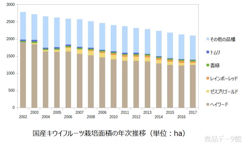 国産キウイフルーツ栽培面積の年次推移グラフ