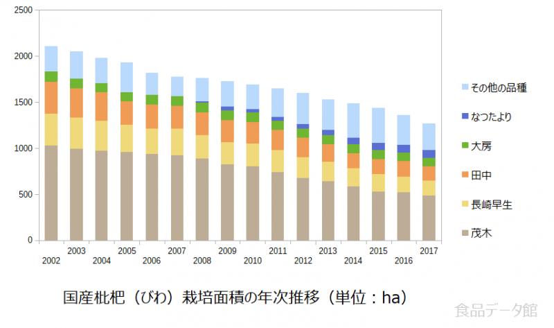 国産枇杷(びわ)栽培面積の年次推移グラフ