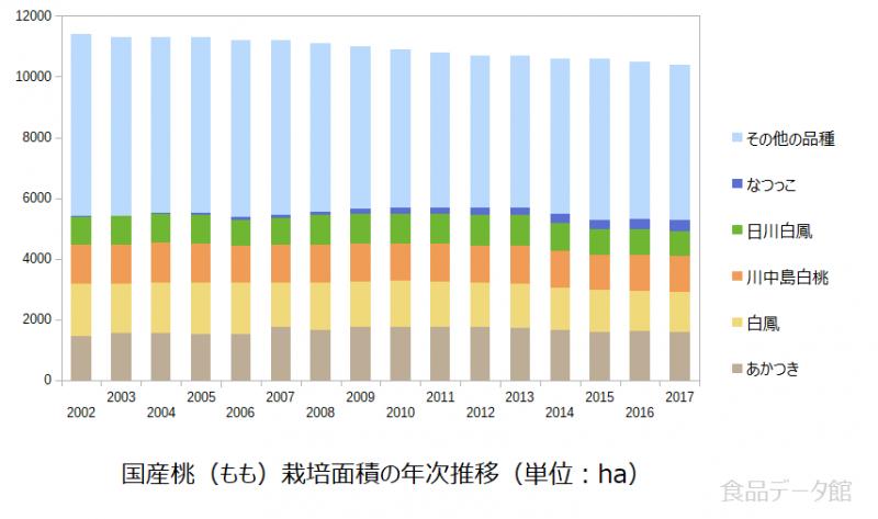 国産桃(もも)栽培面積の年次推移グラフ