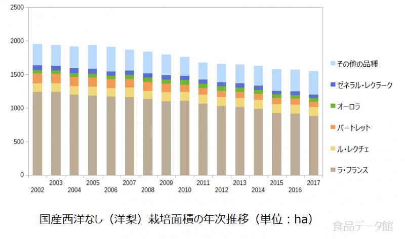 国産西洋なし(洋梨)栽培面積の年次推移グラフ