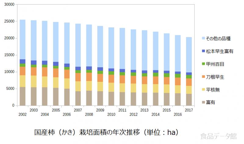 国産柿(かき)栽培面積の年次推移グラフ