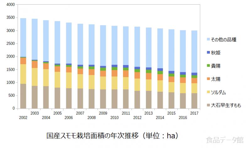 国産スモモ栽培面積の年次推移グラフ