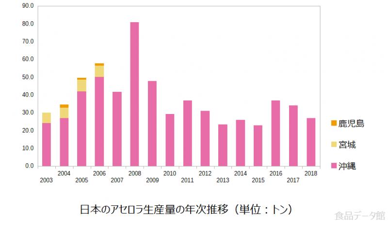 日本のアセロラ生産量の推移グラフ2018年まで