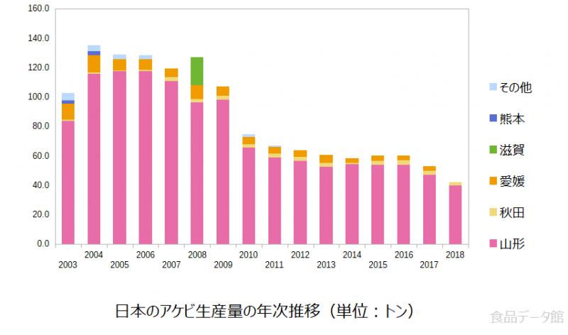 日本のアケビ生産量の推移グラフ2018年まで