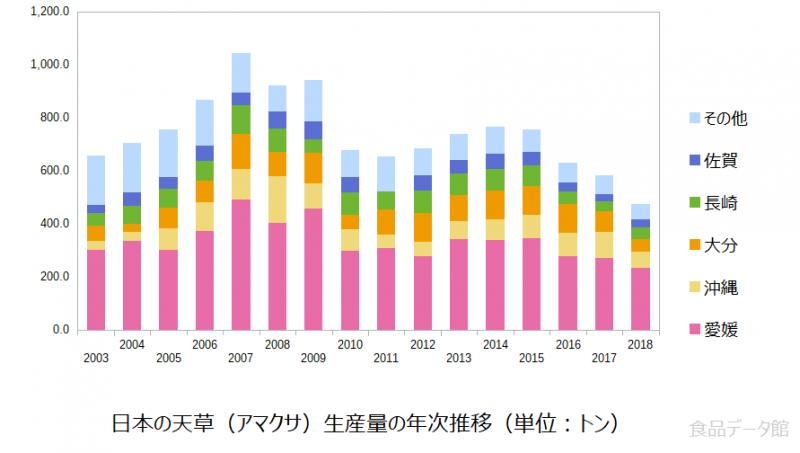 日本の天草(アマクサ)生産量の推移グラフ2018年まで