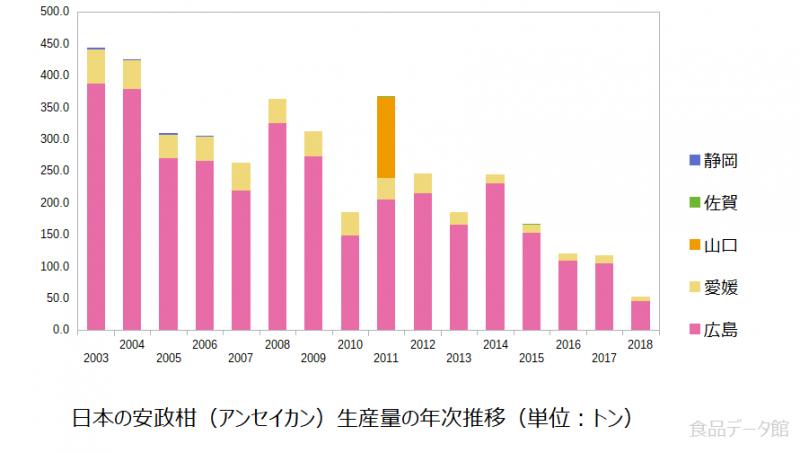 日本の安政柑(アンセイカン)生産量の推移グラフ2018年まで