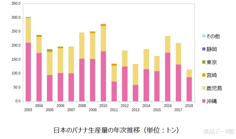 日本のバナナ生産量の推移グラフ2018年まで