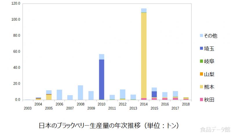 日本のブラックベリー生産量の推移グラフ2018年まで