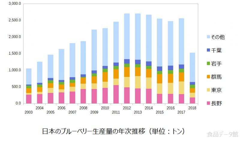日本のブルーベリー生産量の推移グラフ2018年まで