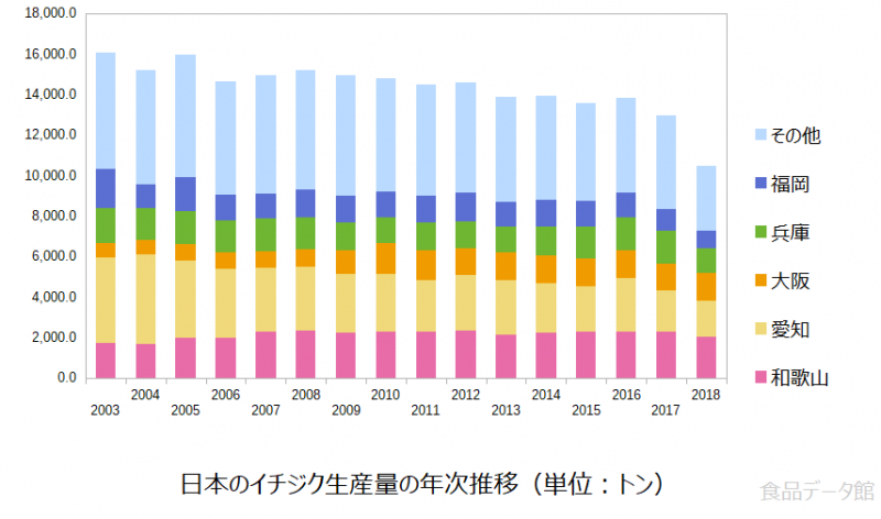 日本のイチジク生産量の推移グラフ2018年まで