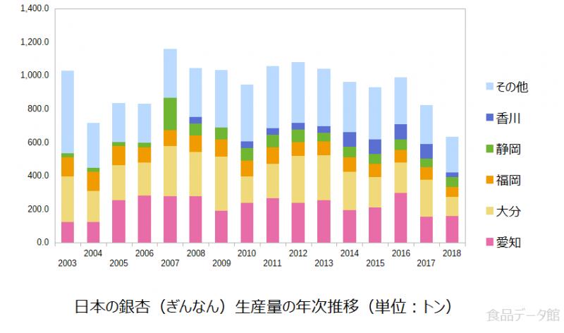 日本の銀杏(ぎんなん)生産量の推移グラフ2018年まで