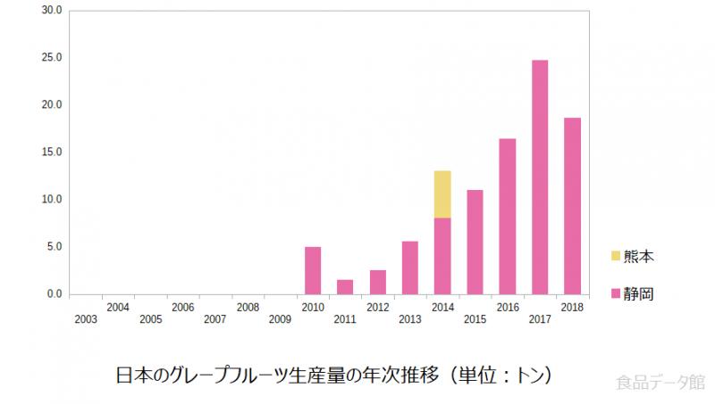 日本のグレープフルーツ生産量の推移グラフ2018年まで