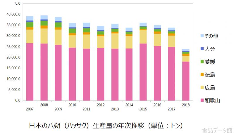 日本の八朔(ハッサク)生産量の推移グラフ2018年まで