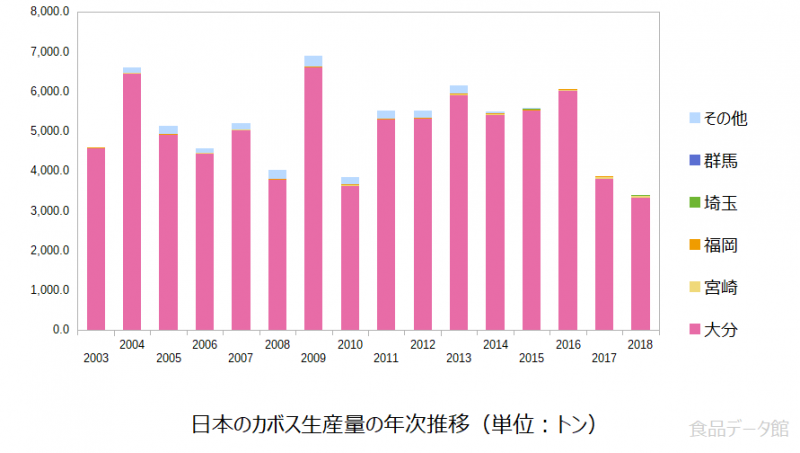 日本のカボス生産量の推移グラフ2018年まで