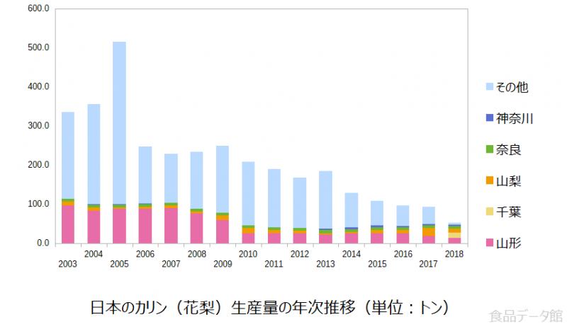 日本のカリン(花梨)生産量の推移グラフ2018年まで
