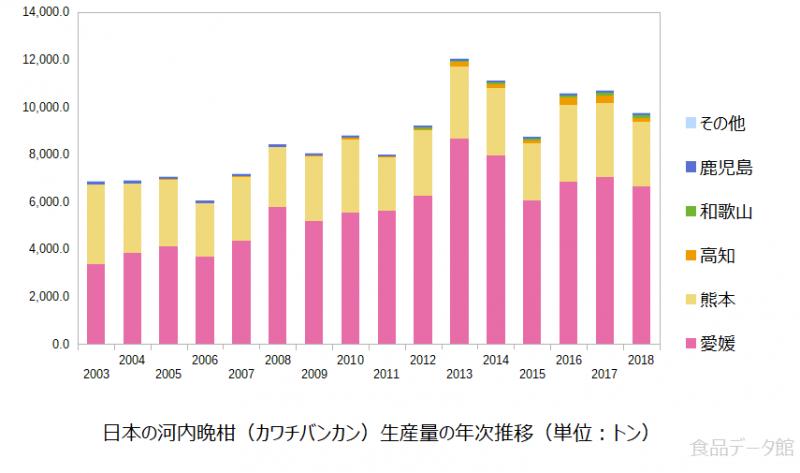 日本の河内晩柑(カワチバンカン)生産量の推移グラフ2018年まで