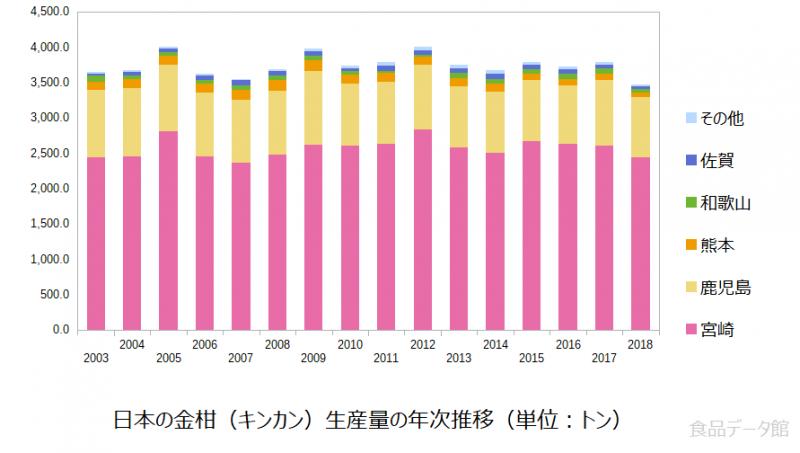 日本の金柑(キンカン)生産量の推移グラフ2018年まで