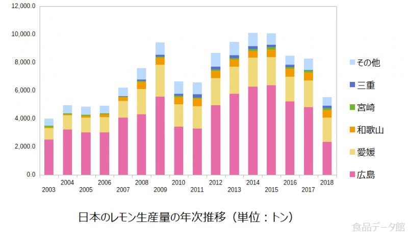 日本のレモン生産量の推移グラフ2018年まで